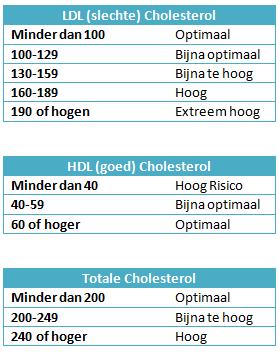 waarden cholesterol in bloed