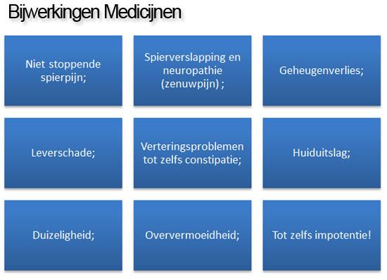 bijwerkingenmedicijnencholesterol
