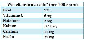 Wat zit er in een avocado