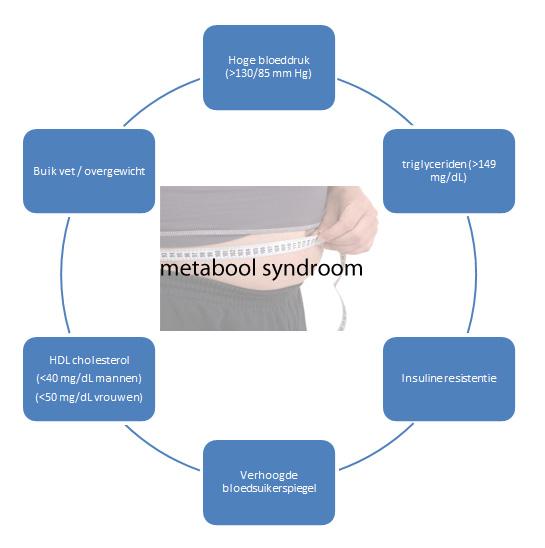 verhoogde cholesterol symptomen
