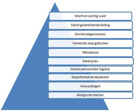 Factoren die schimmelinfecties versterken