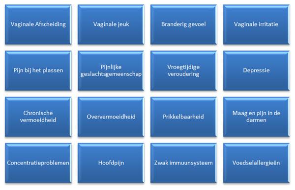 candida infectie darmen symptomen