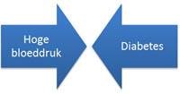diabetes en hoge bloeddruk