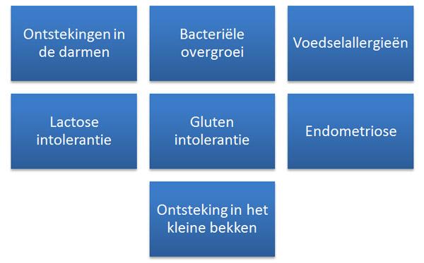 factoren prikkelbare darm syndroom